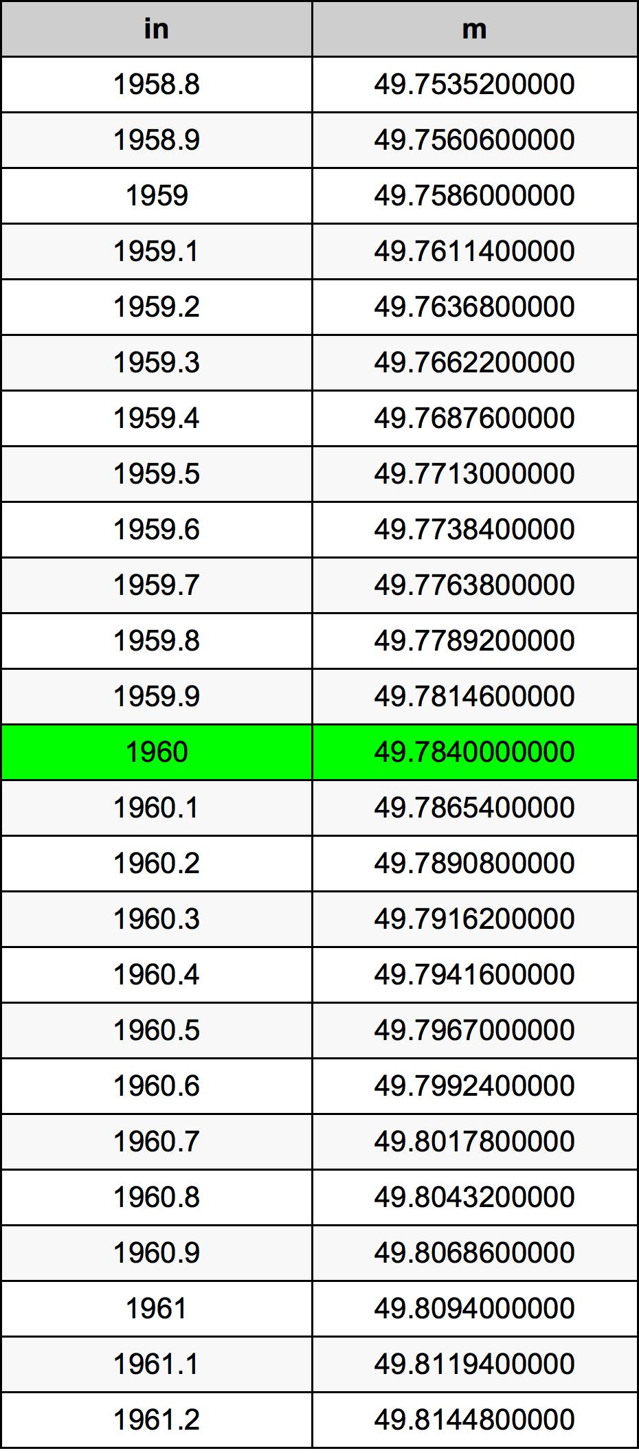 1960 Hüvelyk átszámítási táblázat