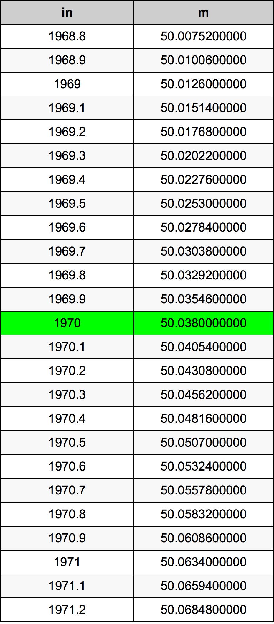 1970 дюйм Таблица преобразования