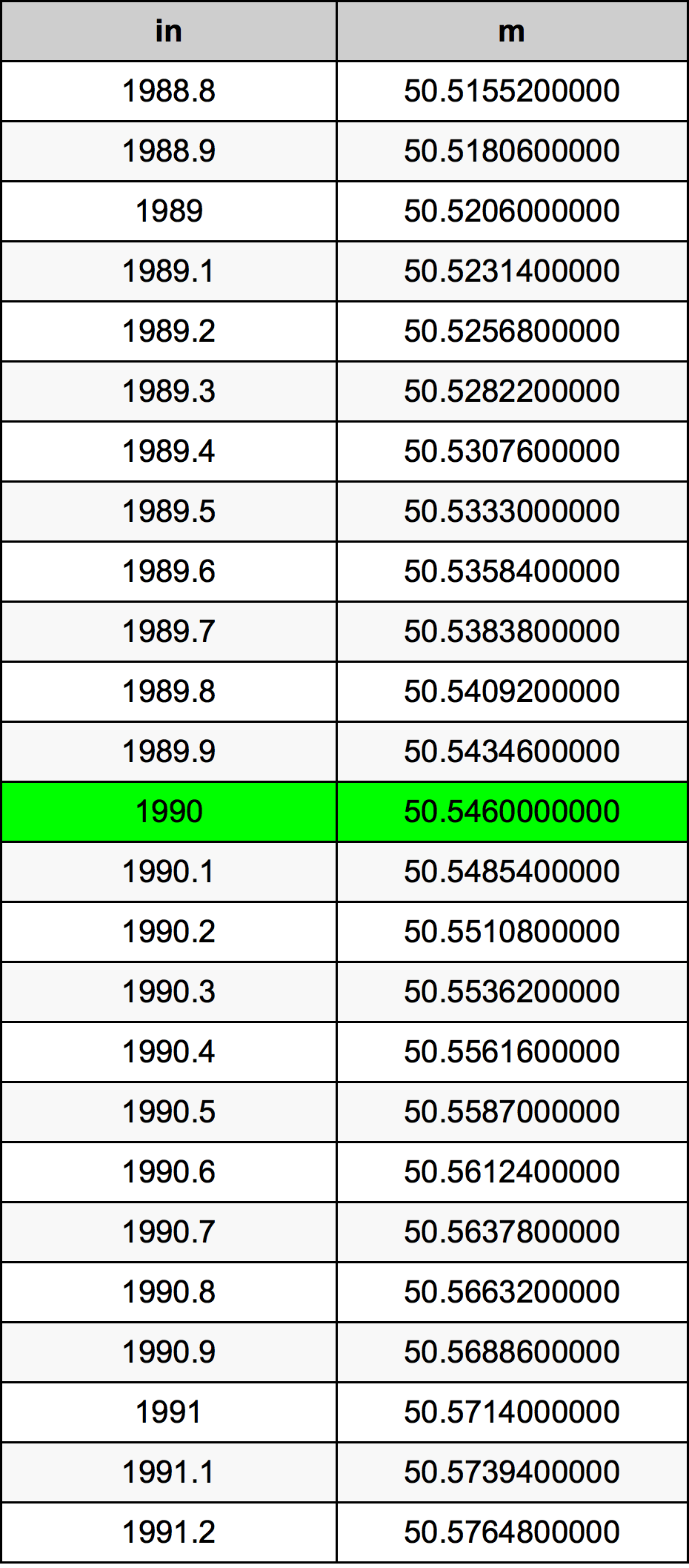 1990 Inç Table