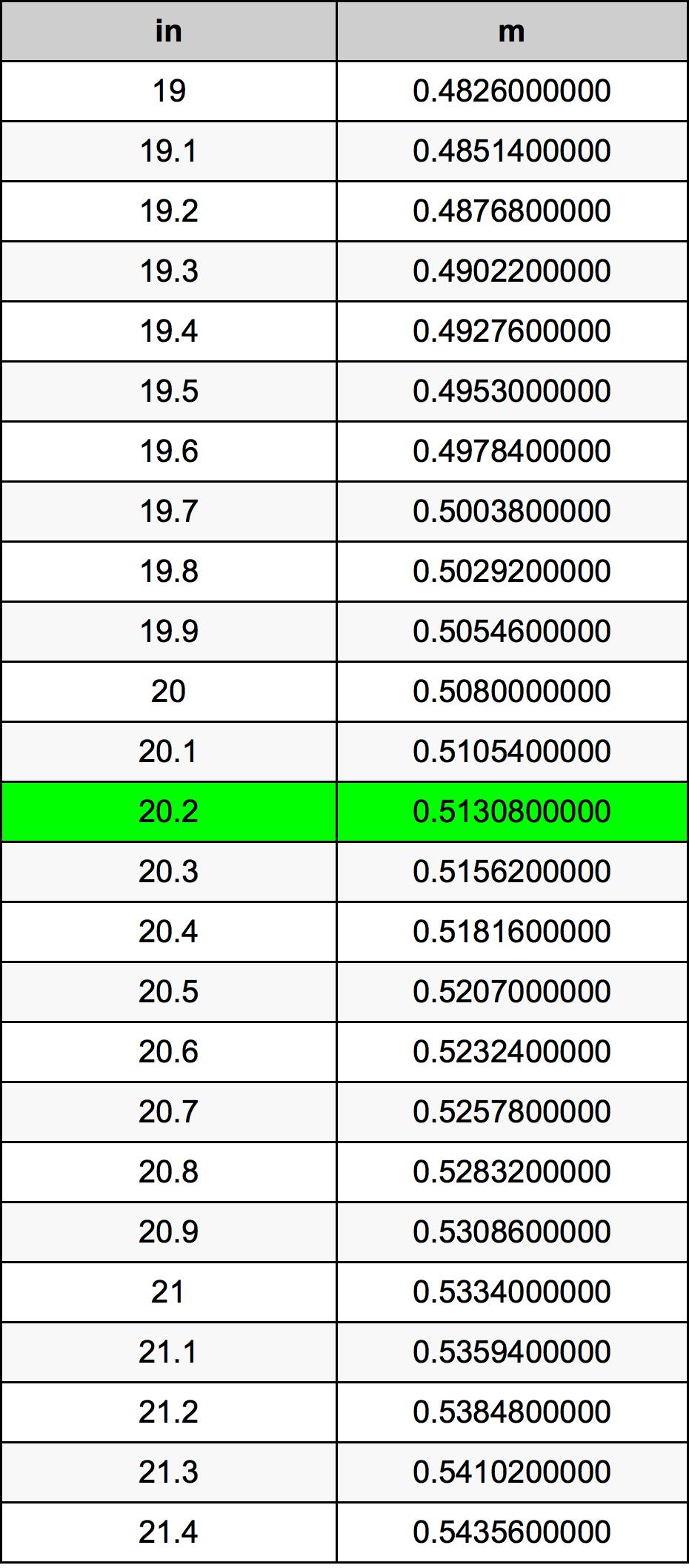 20.2 Hüvelyk átszámítási táblázat