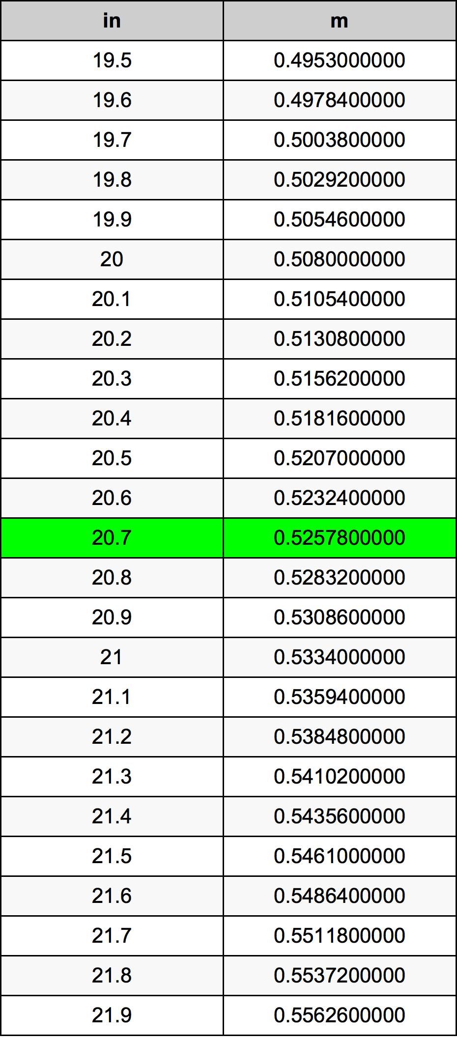 20.7 Pouce table de conversion