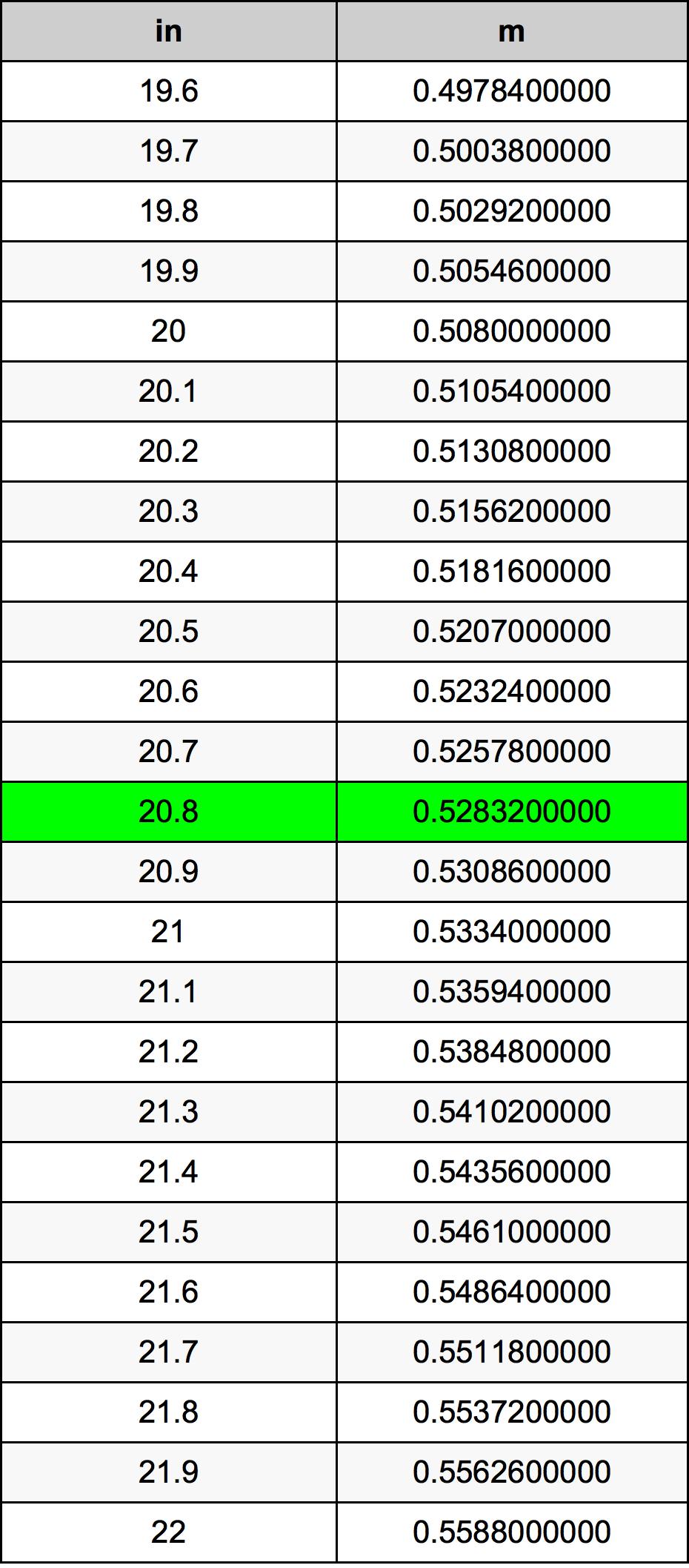 20.8 Palec pretvorbena tabela