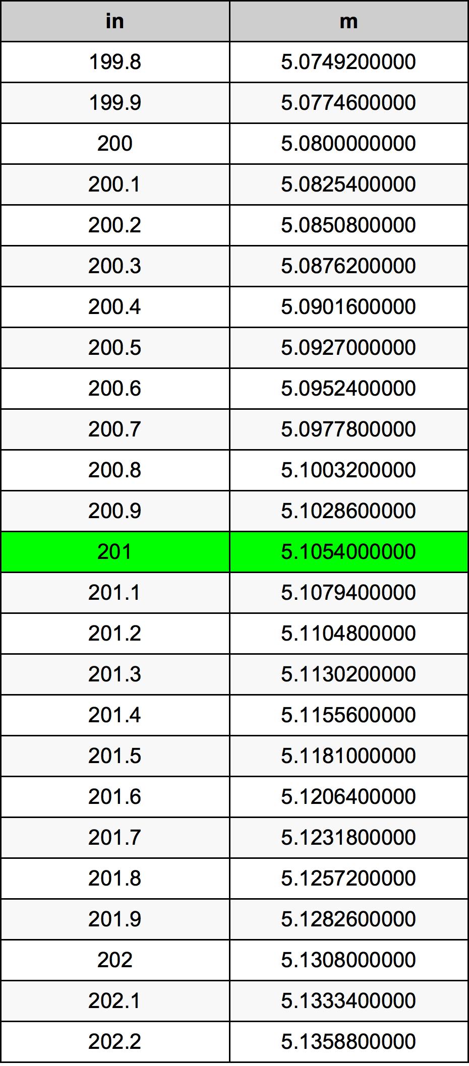 201 Inç Table