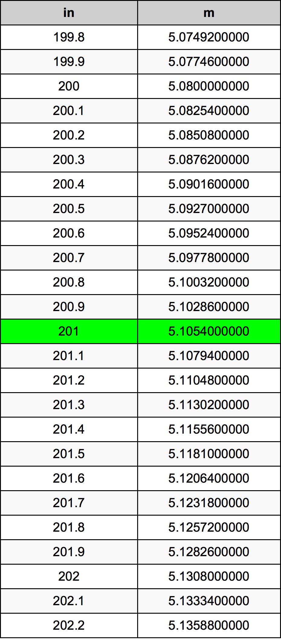 201 इंच रूपांतरण सारणी