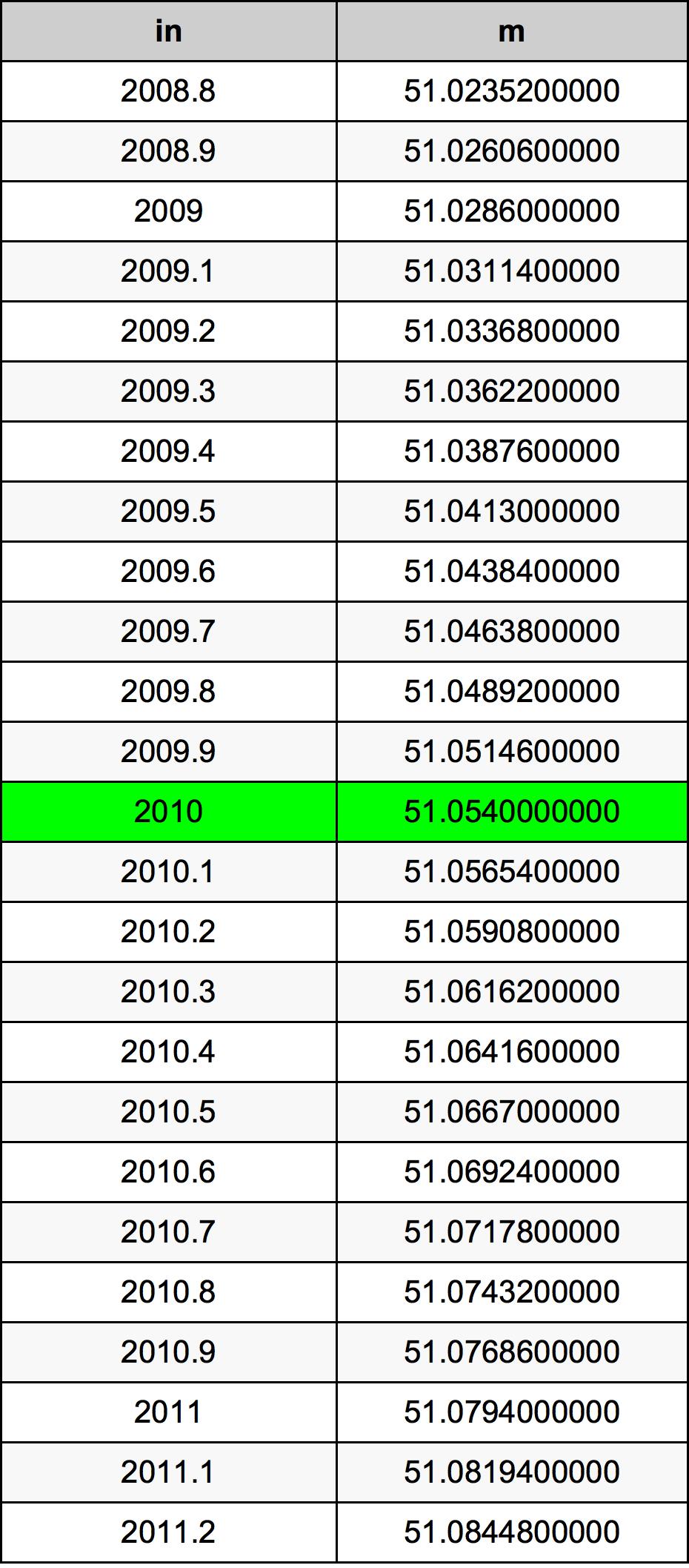 2010 ઇંચ રૂપાંતર કોષ્ટક