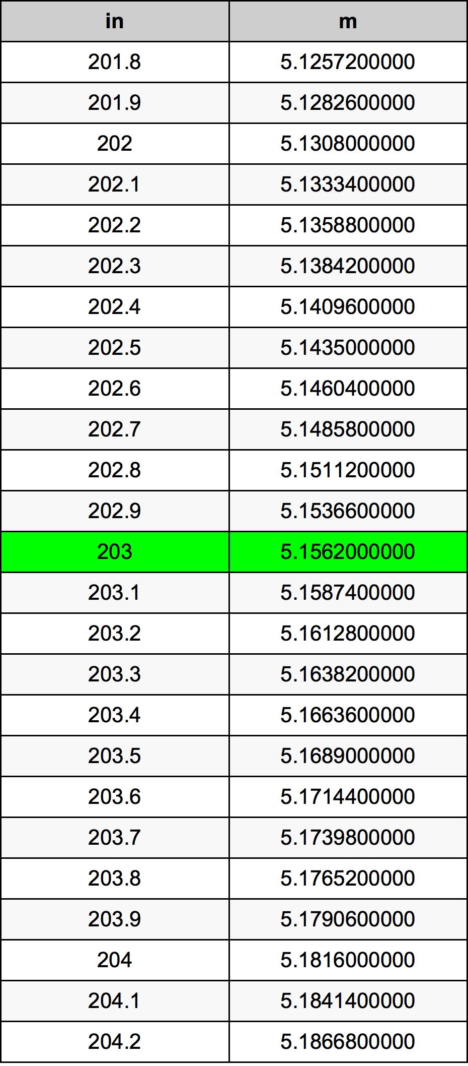 203 Inch conversietabel
