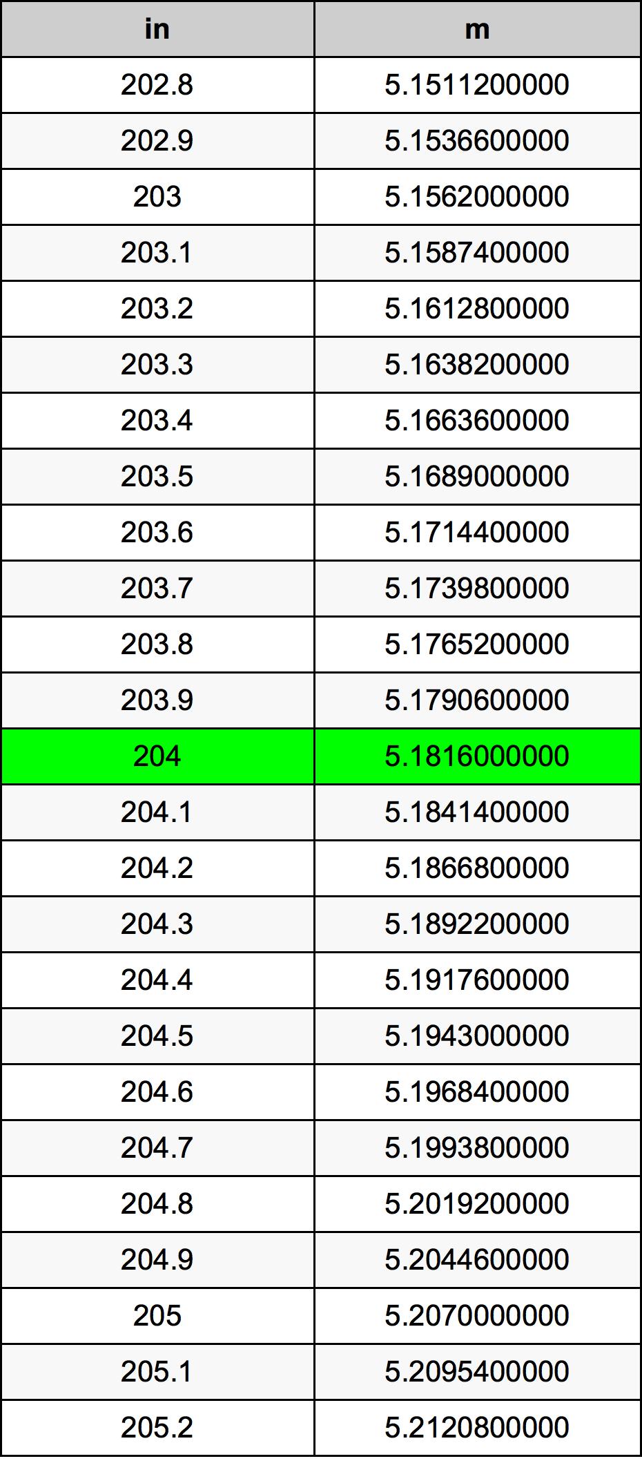 204インチ換算表