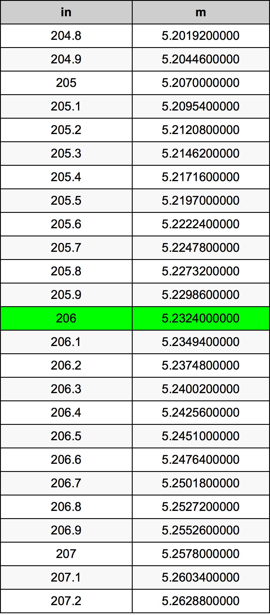 206 Inci konversi tabel