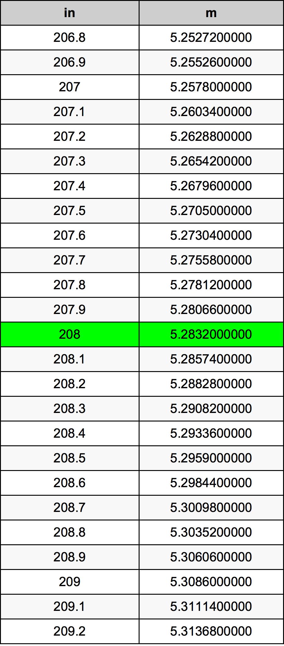 208 дюйм Таблиця перетворення