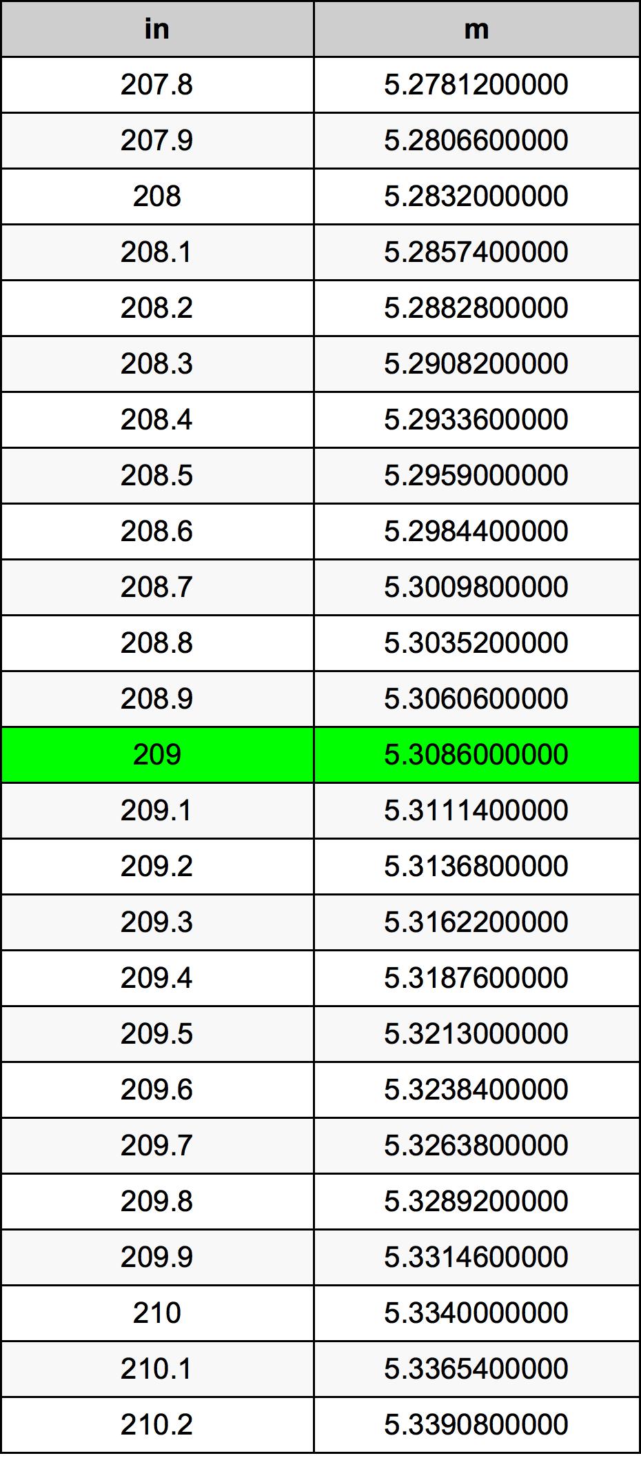 209 Hüvelyk átszámítási táblázat