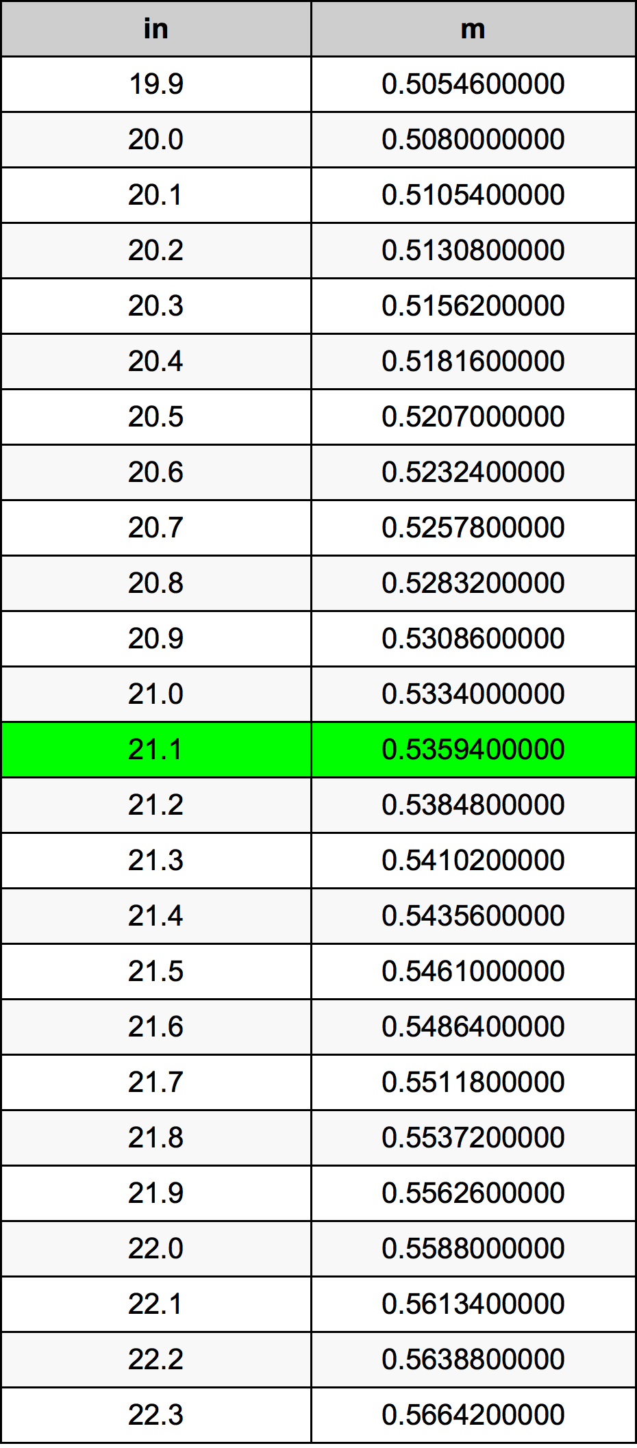 21.1 Inch konverteringstabell
