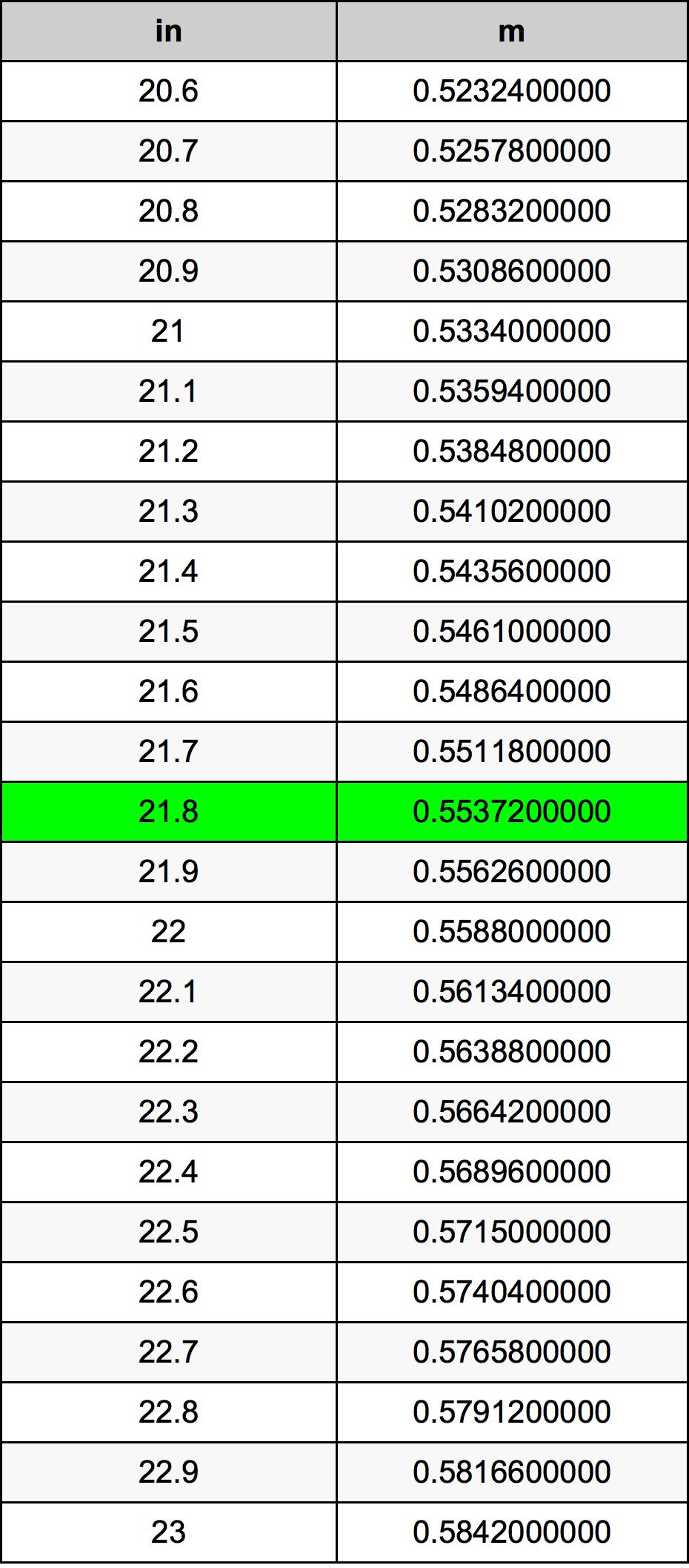 21.8 इंच रूपांतरण सारणी