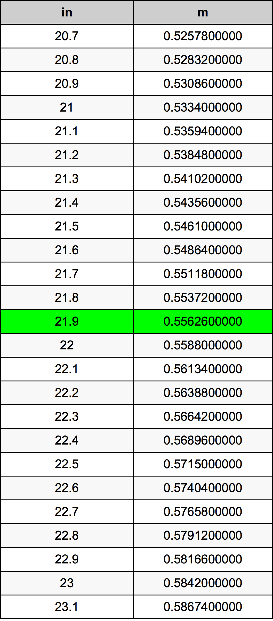 21.9 Inç Table