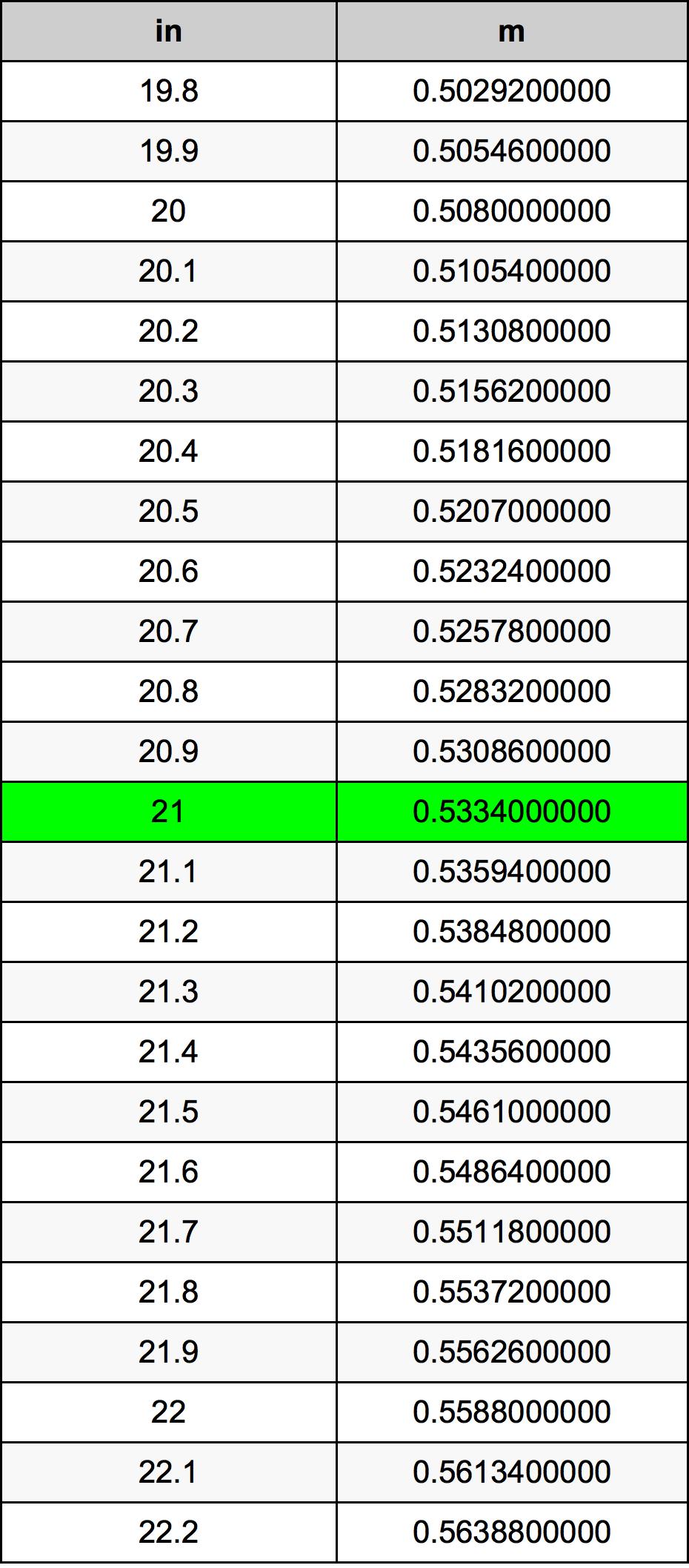 21 Inci konversi tabel