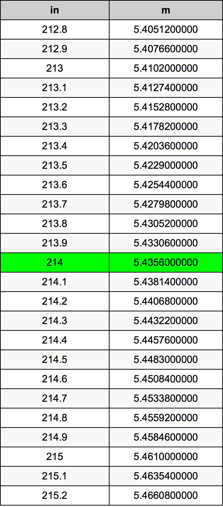 214 Palec pretvorbena tabela