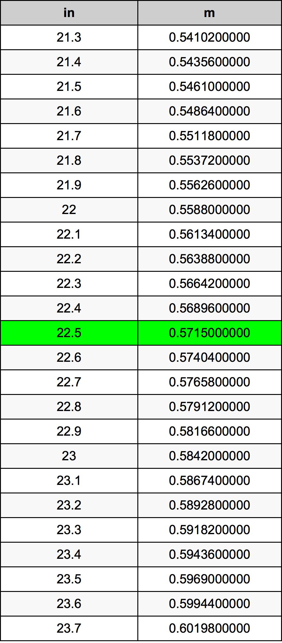 22.5 Inch conversietabel