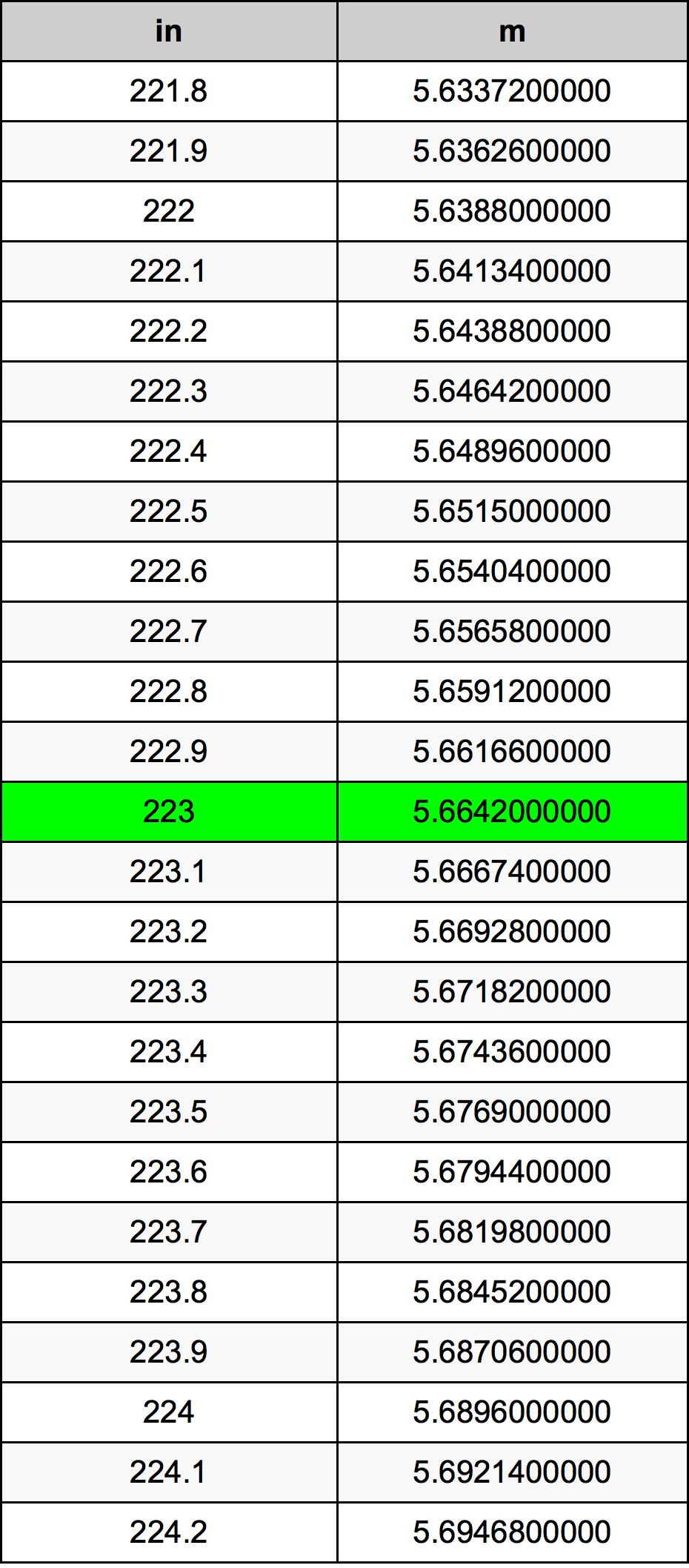 223 инч Таблица за преобразуване