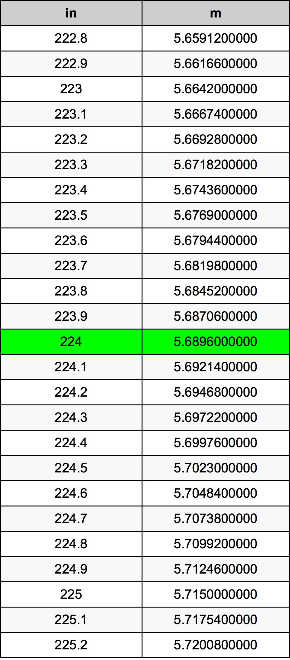 224 بوصة جدول تحويل