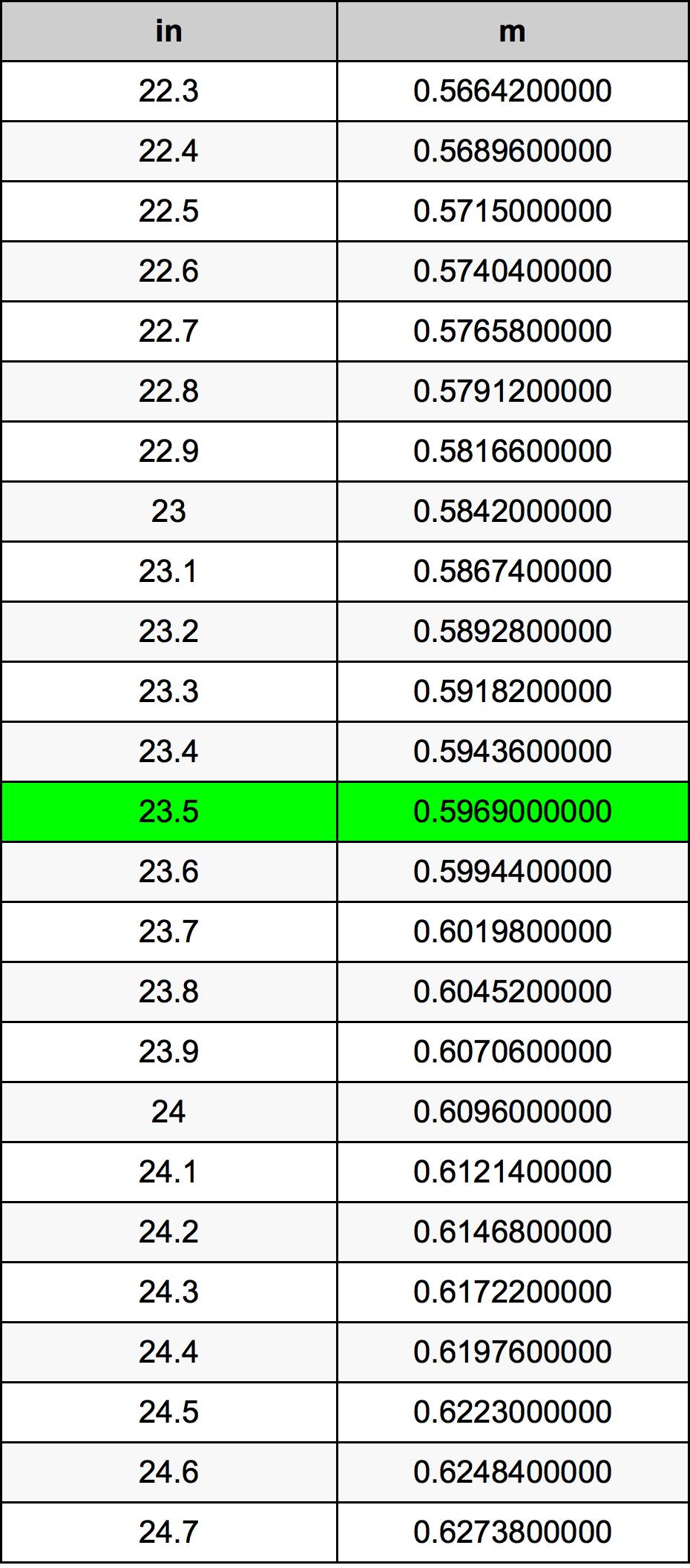 23.5 Inch conversietabel