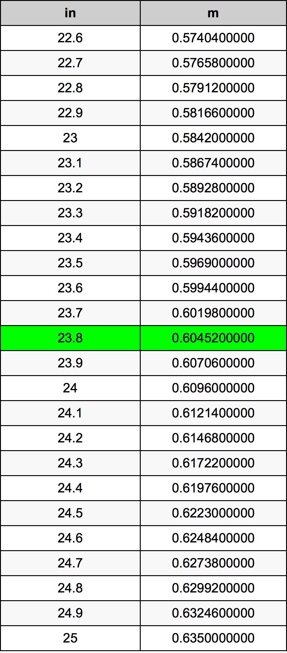 23.8 Țol tabelul de conversie