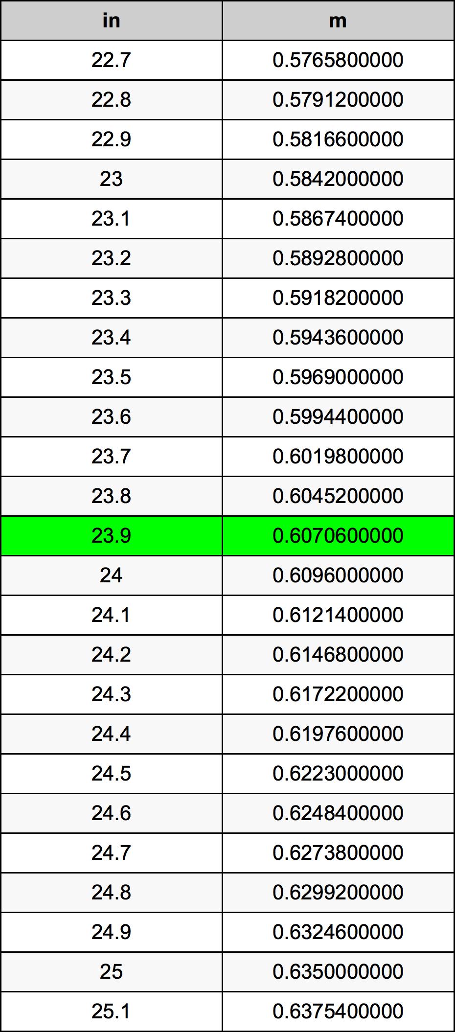 23.9 Hüvelyk átszámítási táblázat