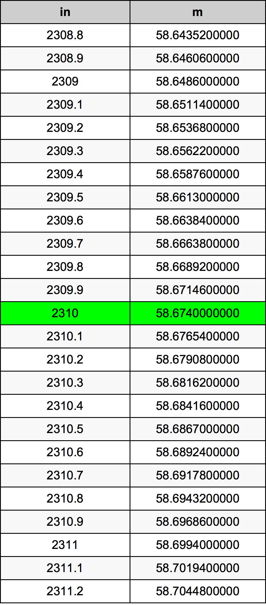 2310 Tuuma muuntotaulukkoa