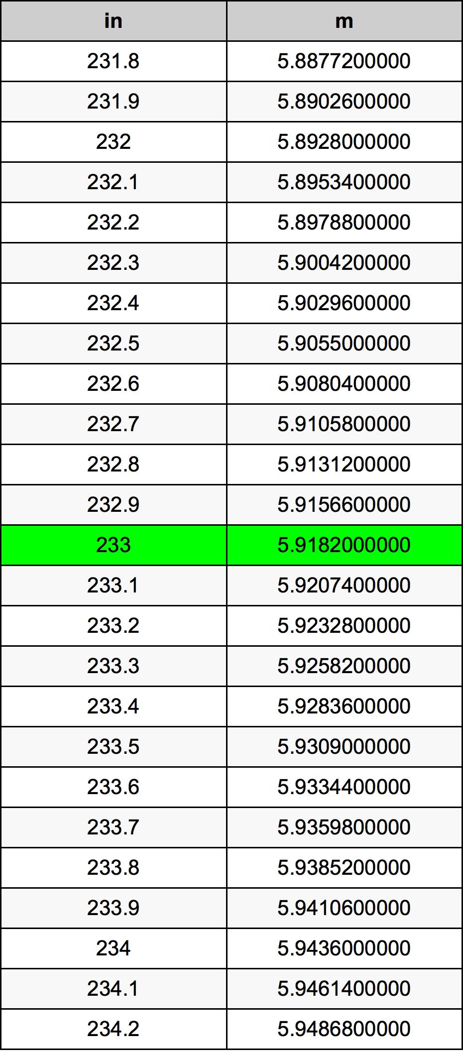 233 Palec převodní tabulka