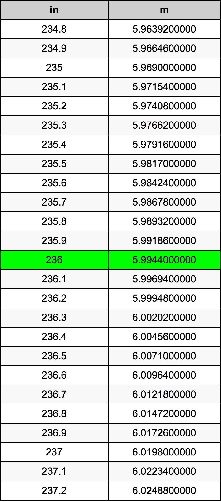 236 Palec pretvorbena tabela