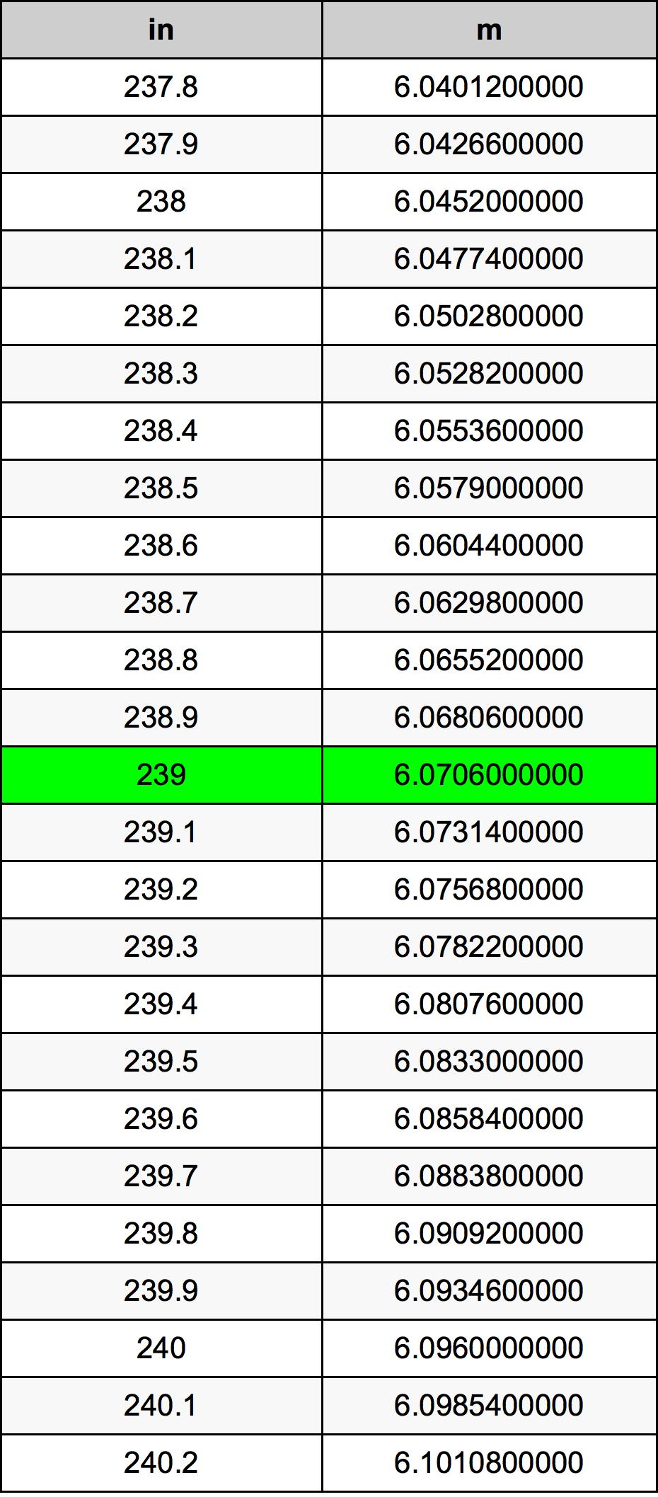 239 Inch conversietabel