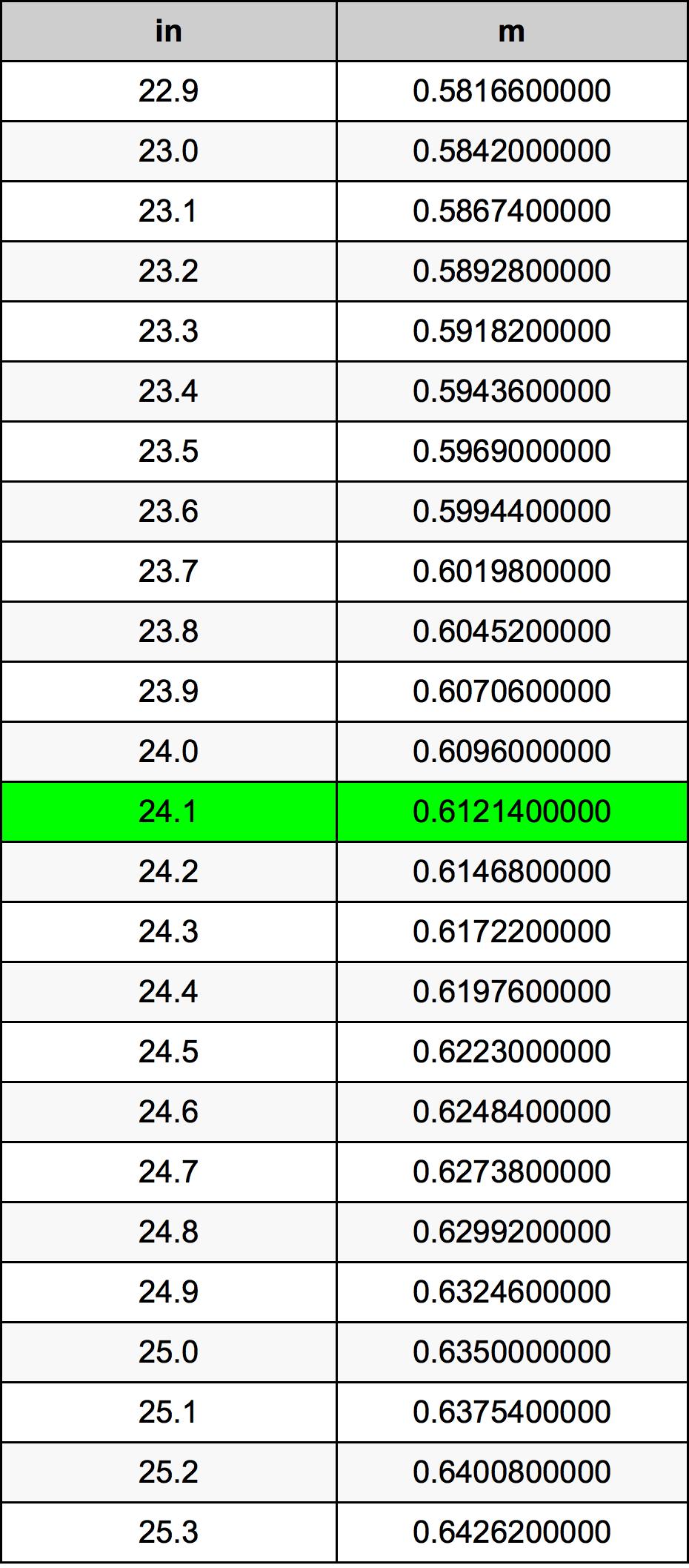 24.1 Inch conversietabel