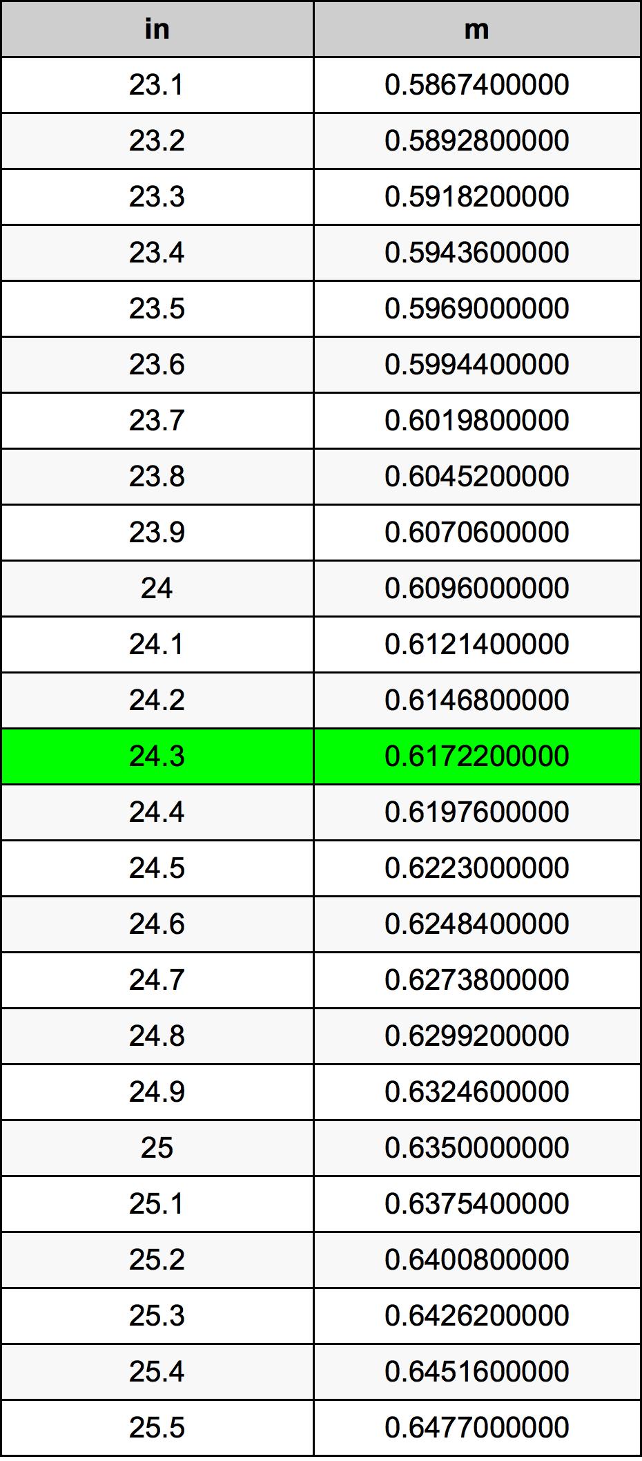 24.3 инч Таблица за преобразуване