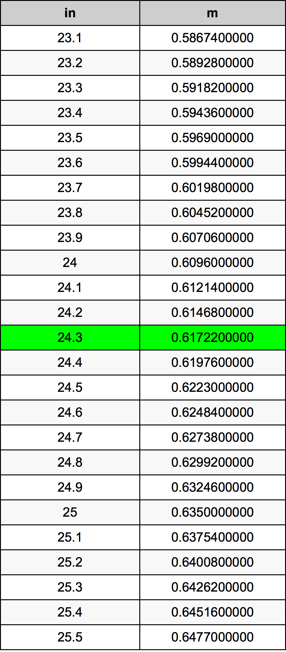 24.3 Inch konverteringstabell