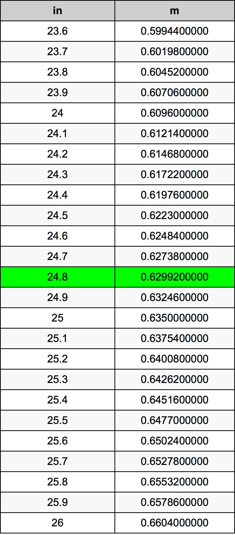 24.8 Pollice tabella di conversione
