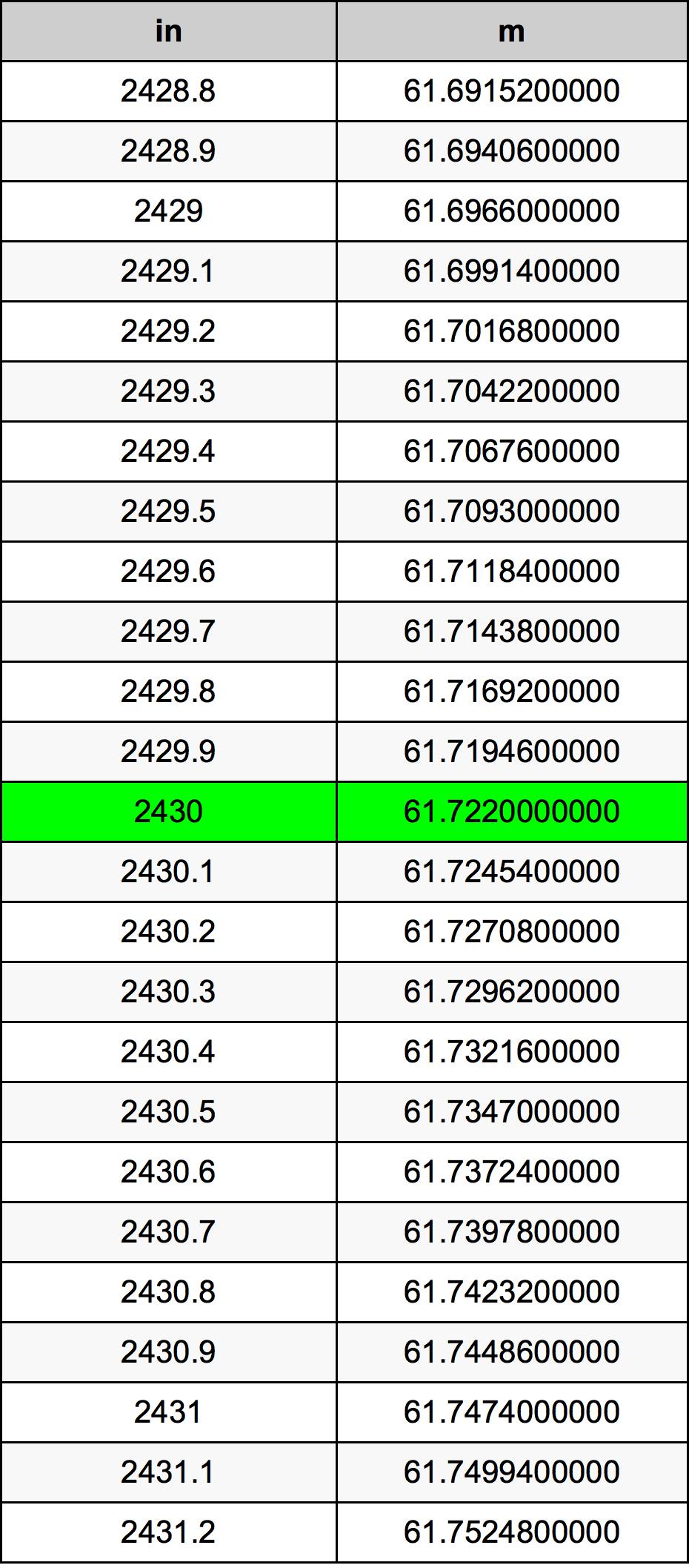 2430 Palec prevodná tabuľka