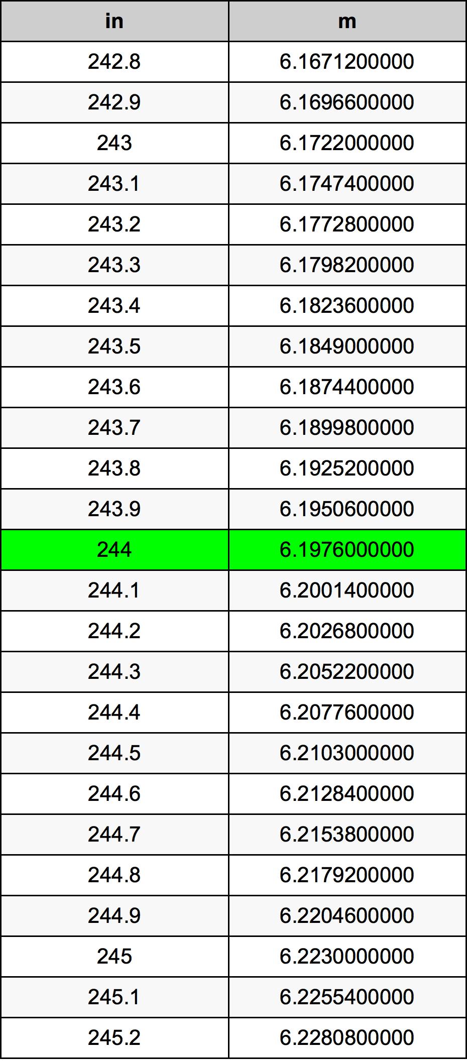 244 بوصة جدول تحويل