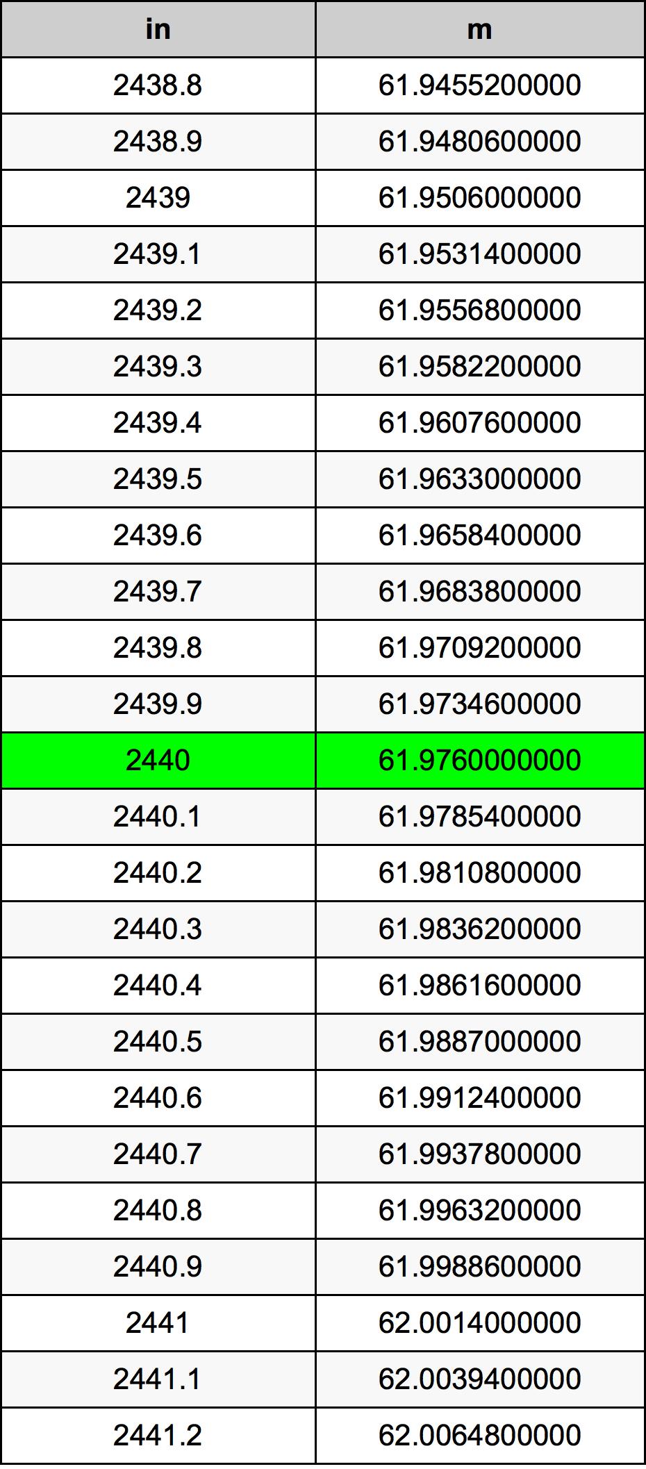 2440 بوصة جدول تحويل