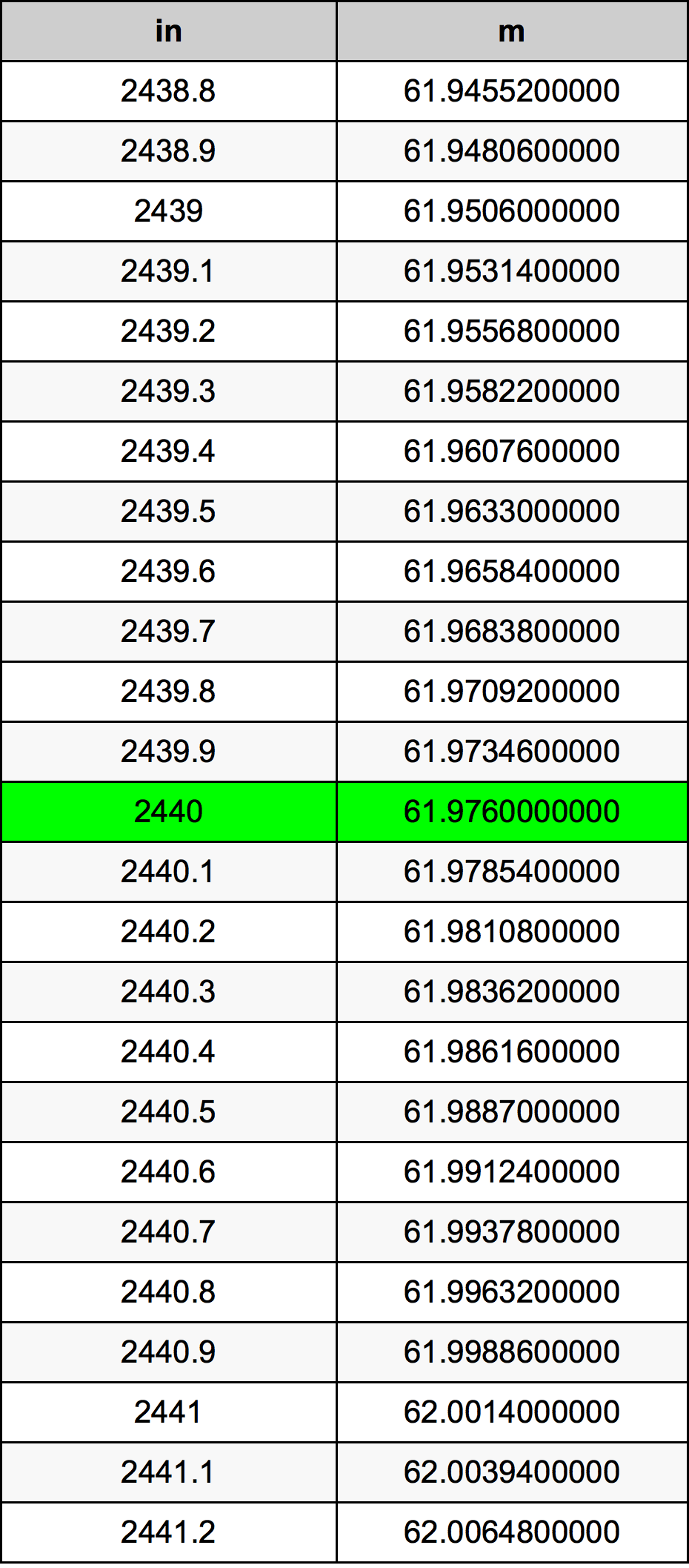2440 इंच रूपांतरण सारणी