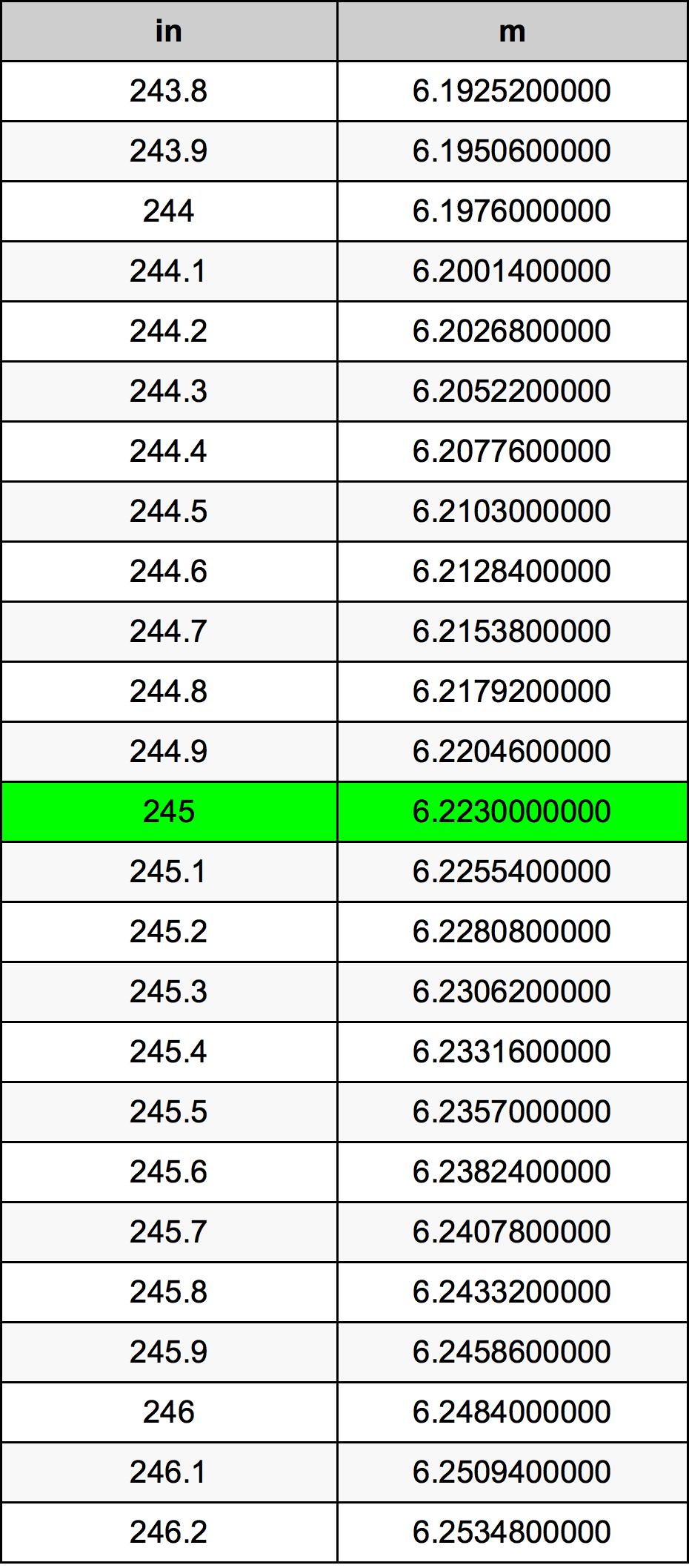 245 Inch konverteringstabell