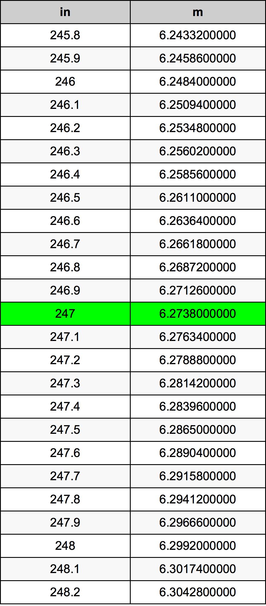 247インチ換算表
