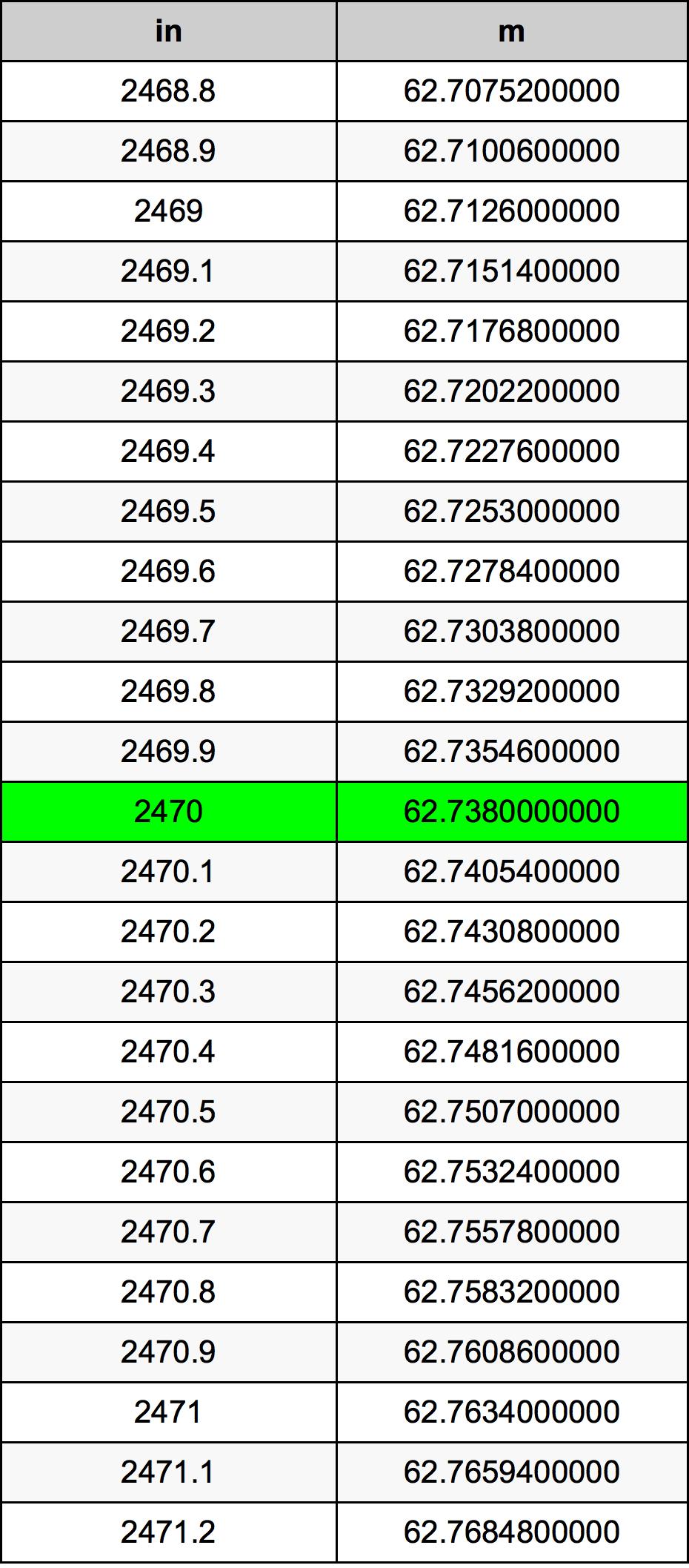 2470 Hüvelyk átszámítási táblázat