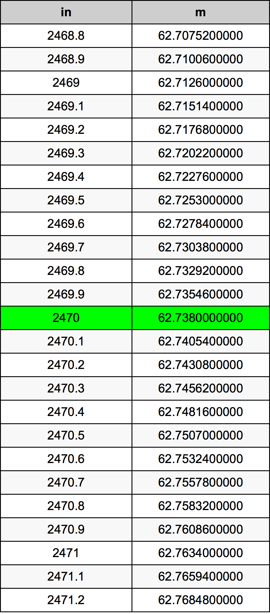 2470 Inci konversi tabel