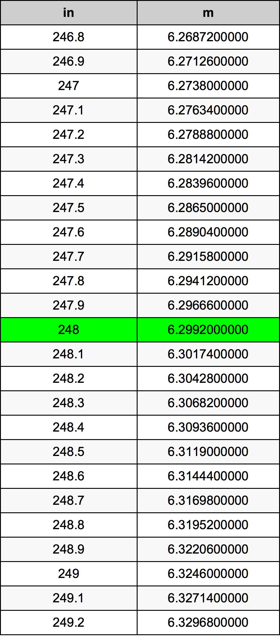 248 بوصة جدول تحويل