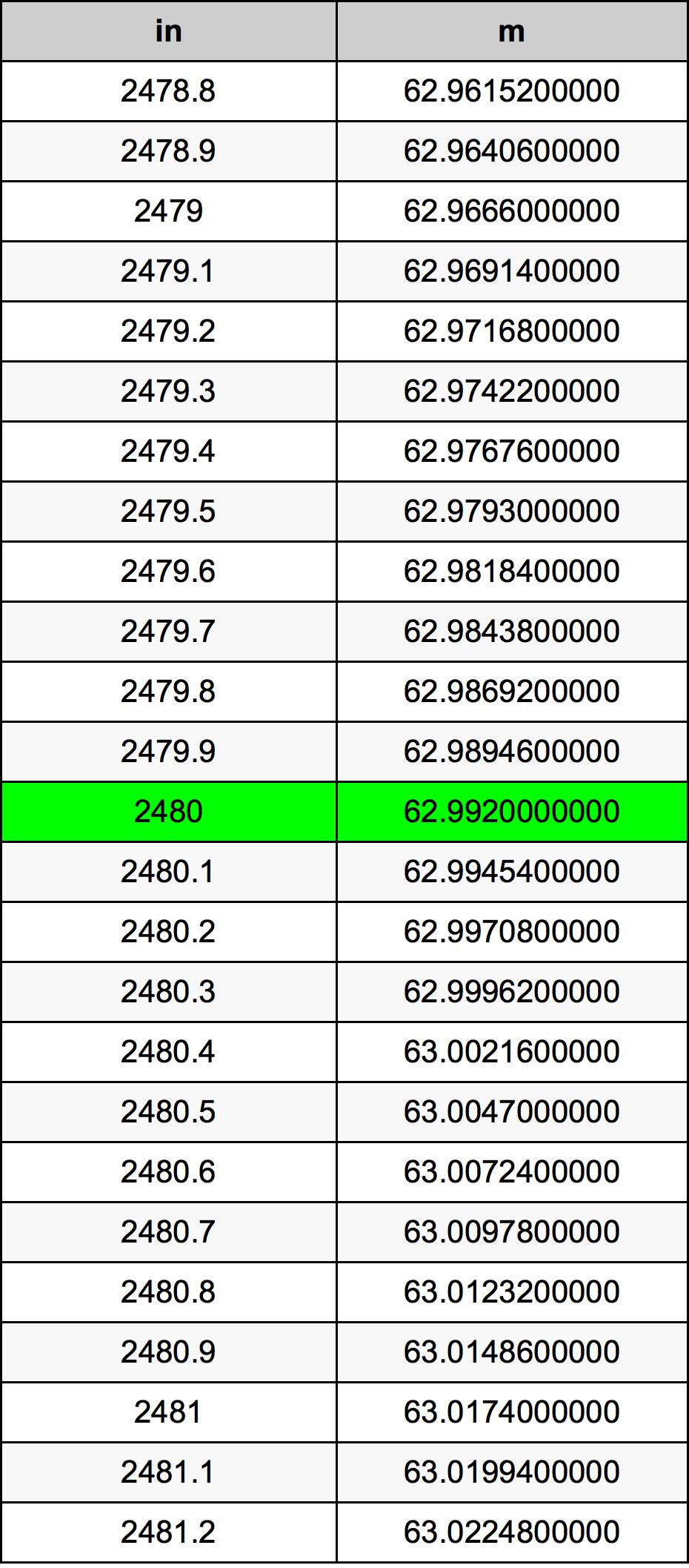 2480 Tomme omregningstabel