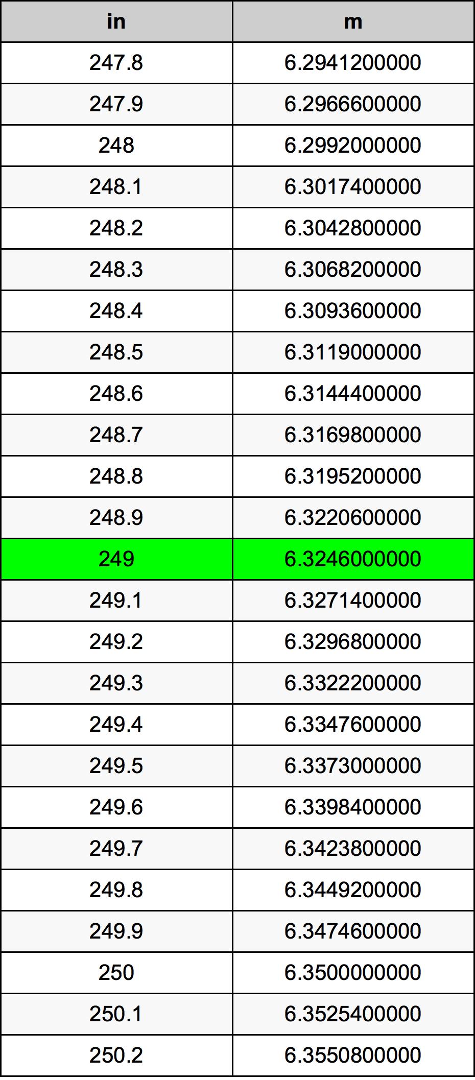 249 Colis konversijos lentelę
