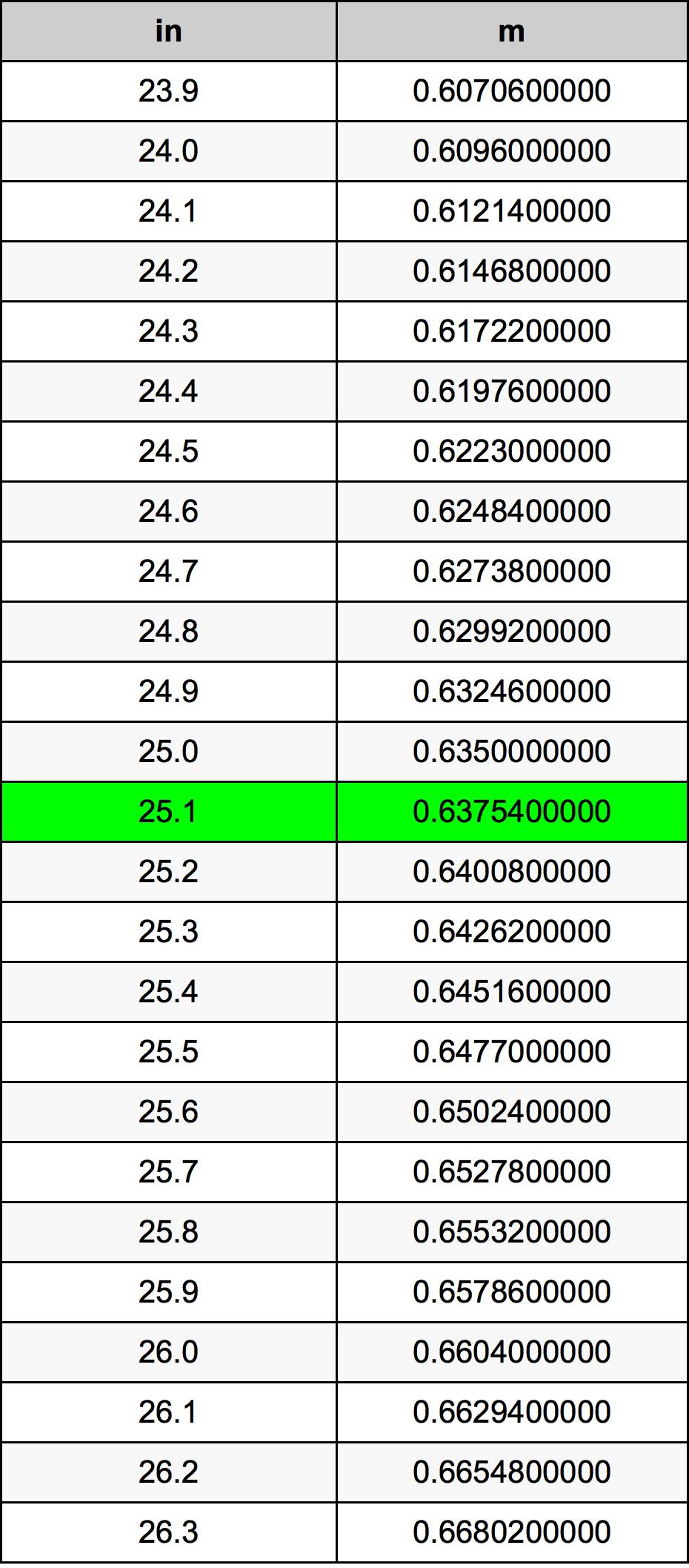 25.1 इंच रूपांतरण सारणी