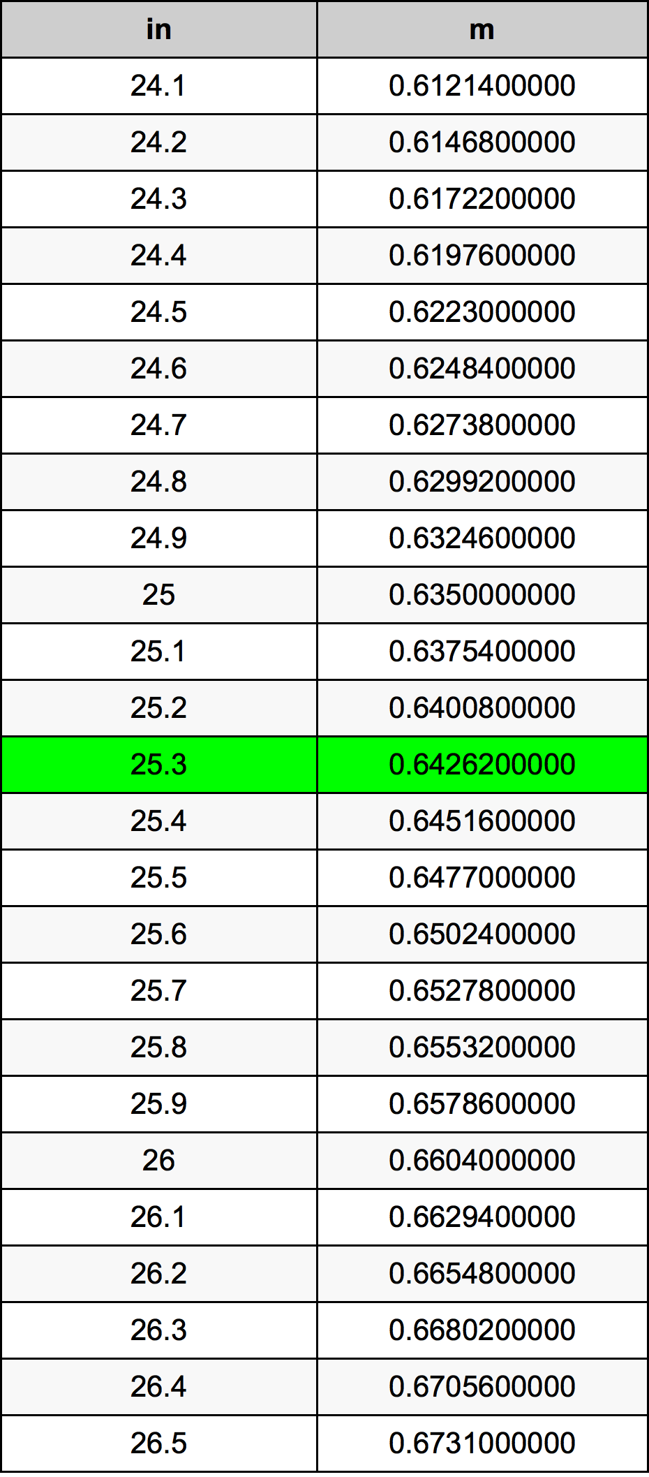 25.3 ίντσα Πίνακας Μετατροπής