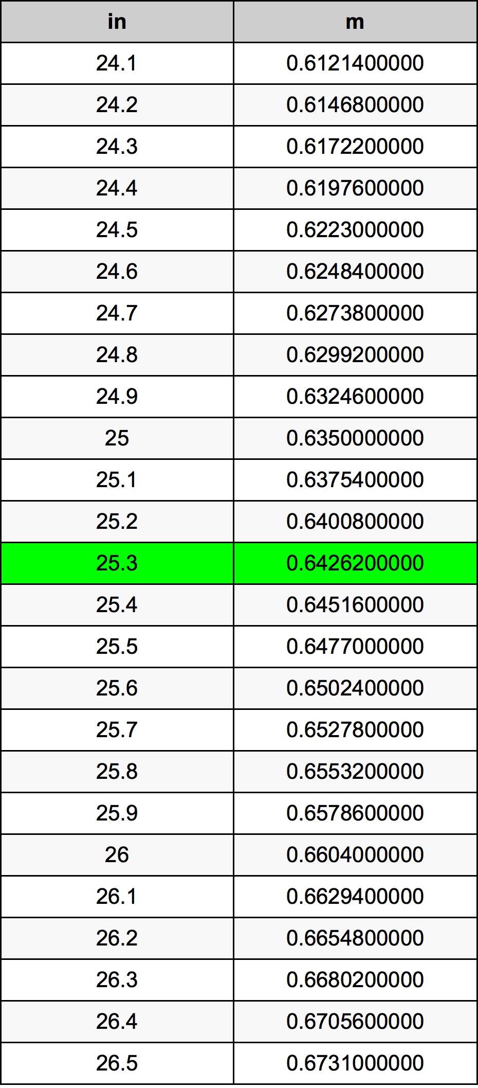25.3 इंच रूपांतरण सारणी