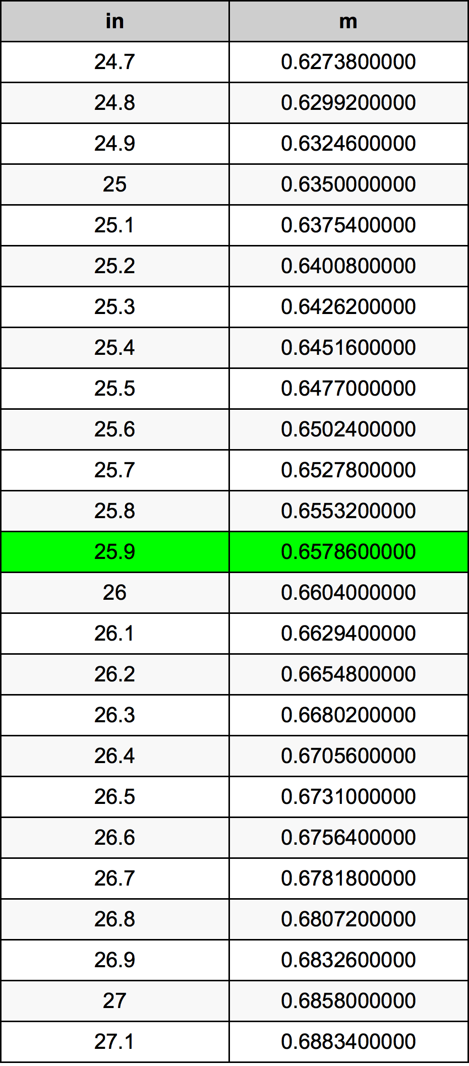 25.9 дюйм Таблиця перетворення