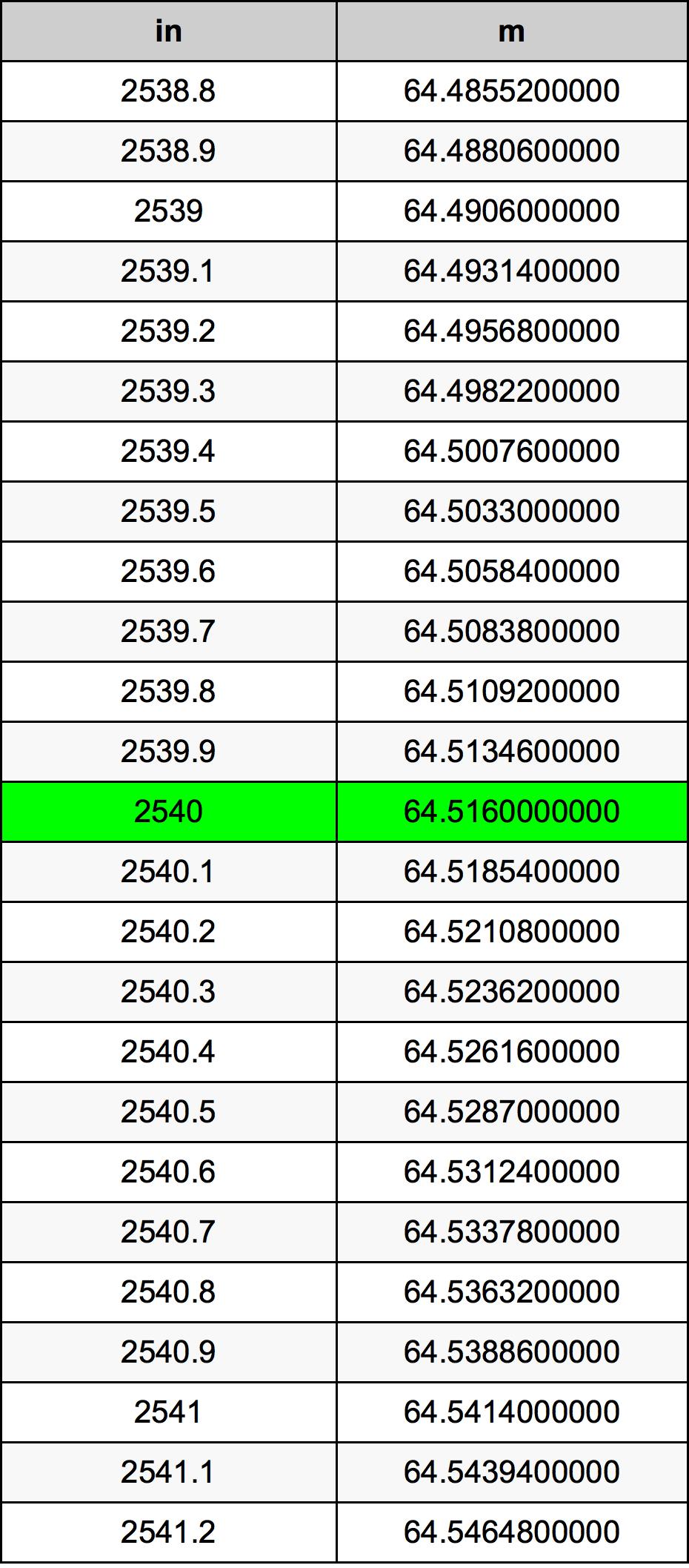 2540 인치 변환 표