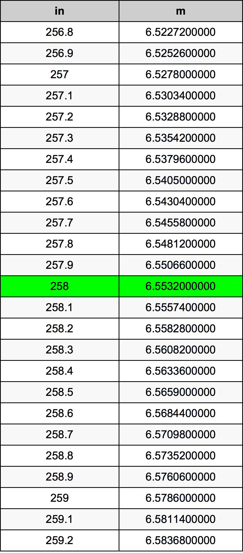 258 بوصة جدول تحويل
